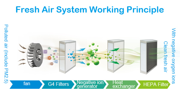Air Purifier Principle : Wall mounted smart fresh air purifier orivent